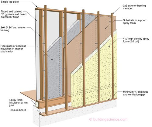Wall Offset Frame Wall Construction Walls In Construction Pinterest Construction