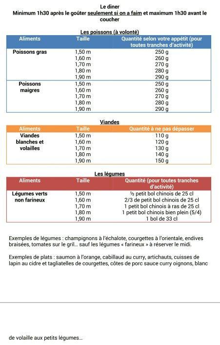 tableau chrononutrition