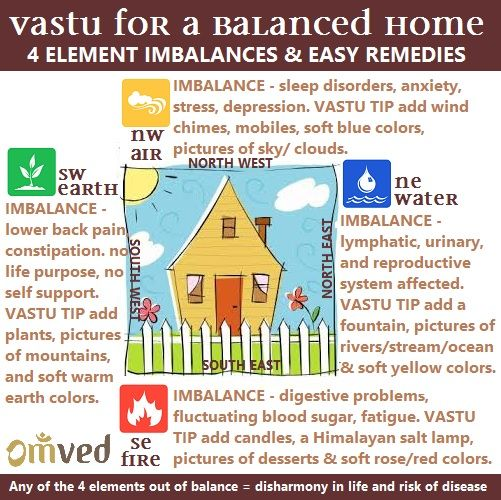 Feng Shui Health 162 best fengshui and vaastu images on pinterest | vastu shastra