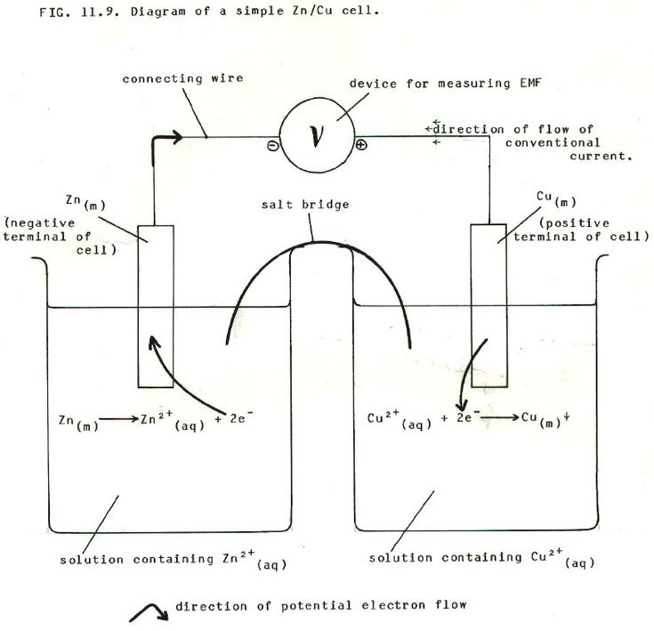 Die besten 25 a level chemistry revision ideen auf pinterest chembook chemistry in perspective for bored and confused senior school students urtaz Image collections