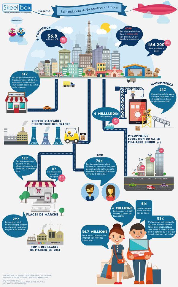 Infographie : les chiffres clés de l'e-commerce français en 2015 - JDN