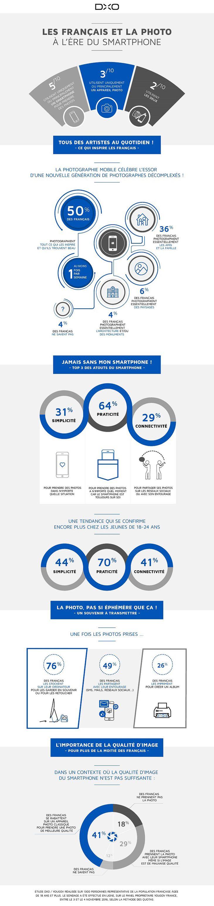 Découvrons une infographie sur les usages de la photographie mobile par les français, réalisée par DXO. Une étude portant sur 1300 personnes.