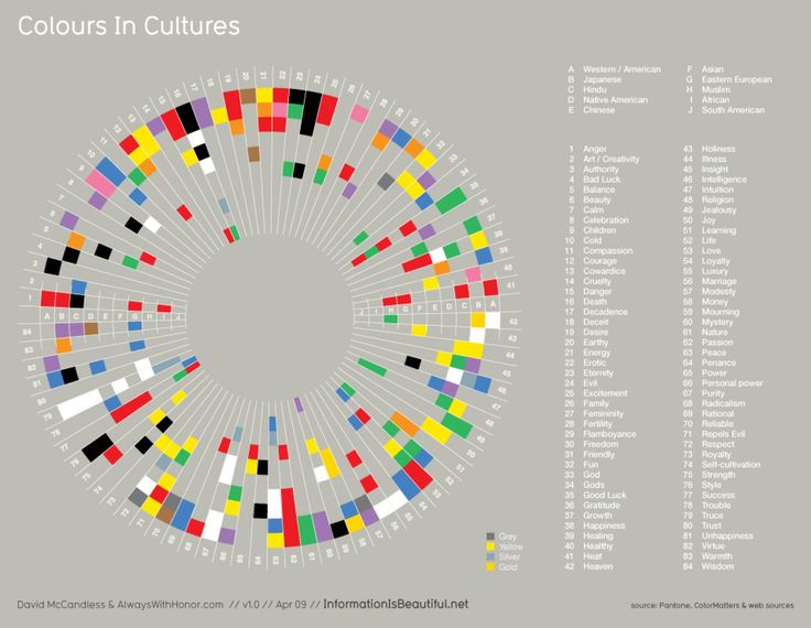 What Colors Mean in Different Cultures Infographic