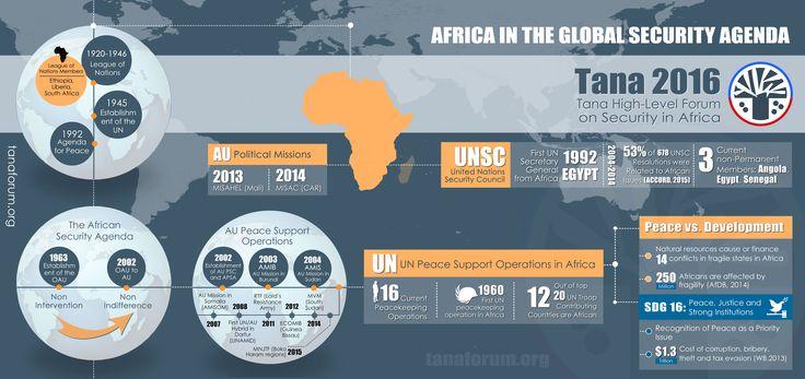 Africa in the Global Security Agenda (THLF-2016)