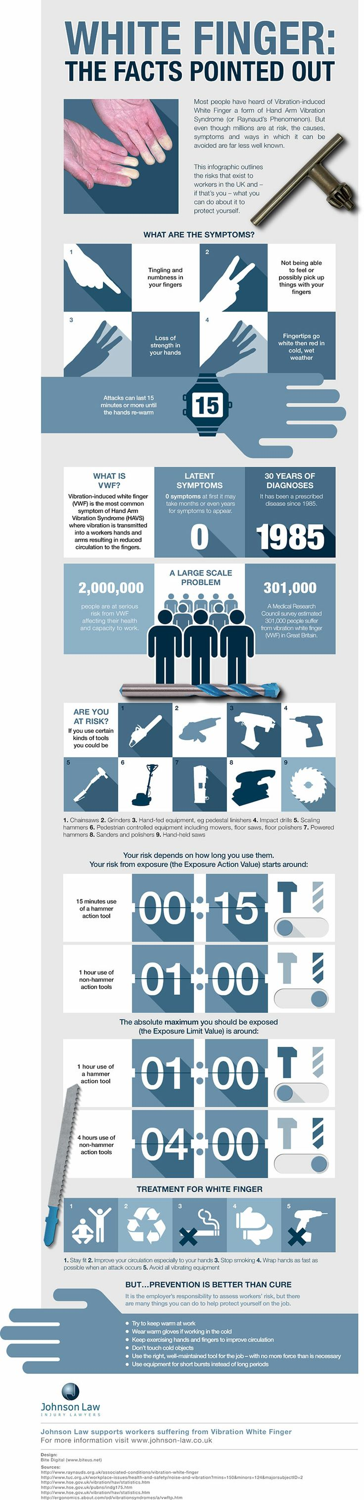 Vibration White Finger infographic - the facts.
