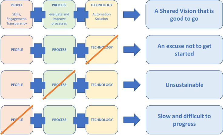 Avoid the Pitfalls and Align People Process Technology for