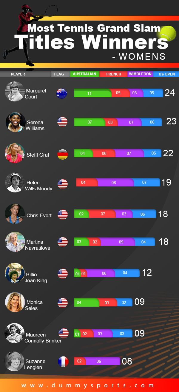 Most Grand Slam Winners Which Player Has Won 24 Titles Tennis