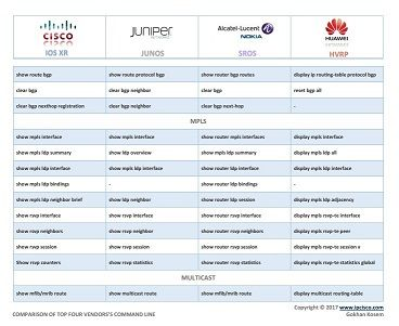 network configuration cheat sheet, Cisco, Juniper, Alcatel (Nokia) and Huawei, configuration command conparison -PAGE 8-