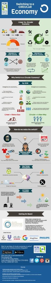 RCBC Circular Economy Infographic   Piktochart Infographic Editor