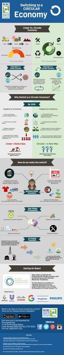 RCBC Circular Economy Infographic | Piktochart Infographic Editor