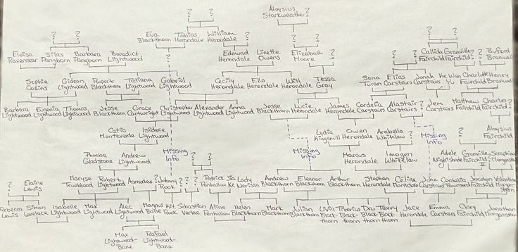 Full Shadowhunter family tree including the Blackthorns