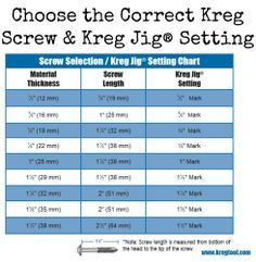 Tool Tip: Choose the Correct Kreg Screw Kreg Jig® Setting   Lately, we've had quite a few people asking how to go about choosing the right Kreg screw and Kreg Jig setting. The chart below shows which screw and setting you should choose based on your material thickness. By choosing the correct Kreg screw and Kreg Jig setting, you will drill perfect pocket holes every time, ensuring project success.