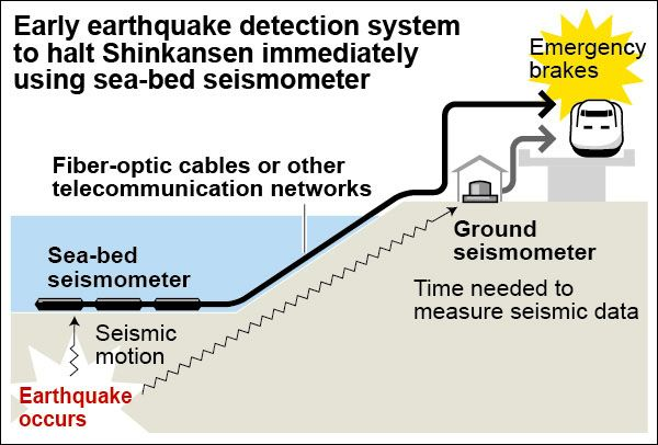The fastest emergency brake system yet for high-speed Shinkansen vulnerable to derailment by massive earthquakes will be introduced by Japan Railway group companies from Nov. 1. The new system uses sea-bed seismometers to detect mega-quakes under the seafloor.
