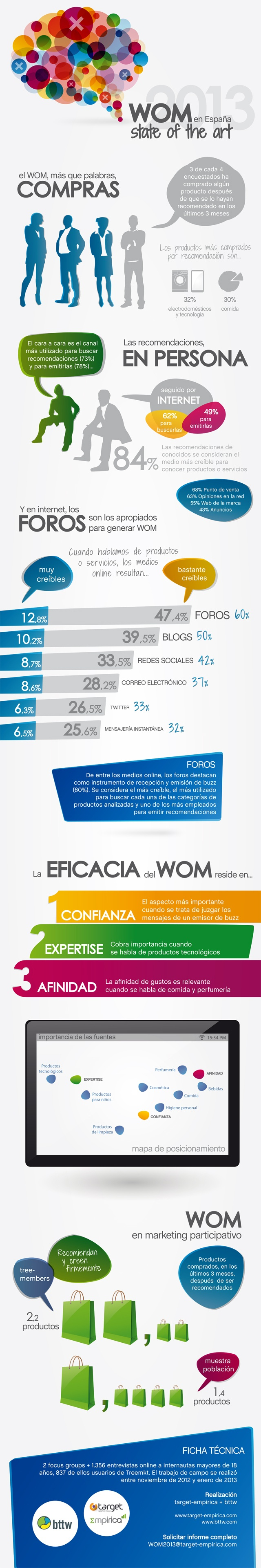 Cómo funciona el boca a boca en España