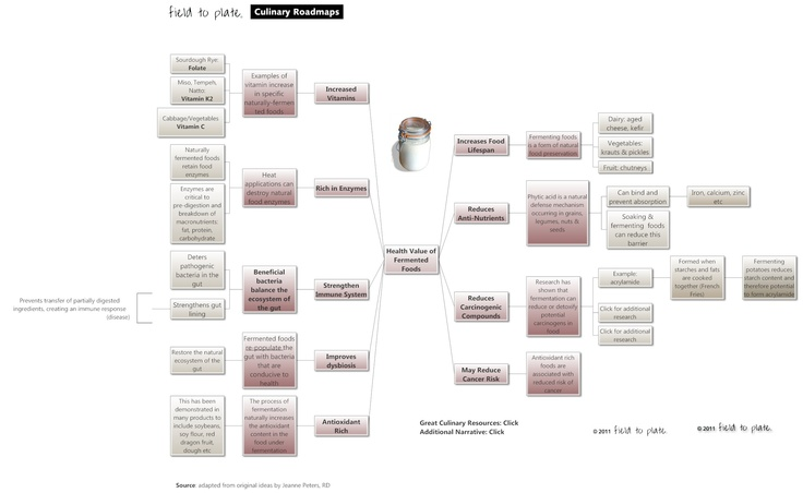 Another peek at a roadmap from our collection Internet Site,  Website, Web Site