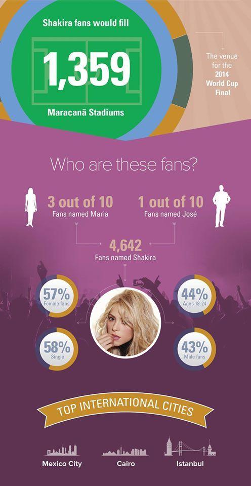shakira one million fans - Facebook info graphic