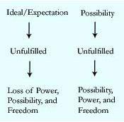 possibility chart, Landmark Education newsletter, Landmark Forum leader Nancy Zapolski article, Landmark Insights