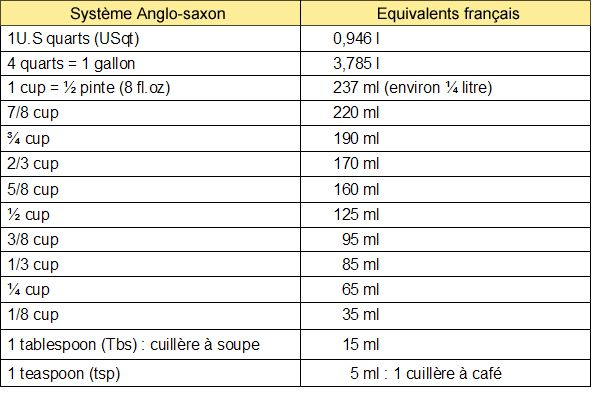 The 25 best tableau de conversion gramme ideas on for Equivalence mesure cuisine