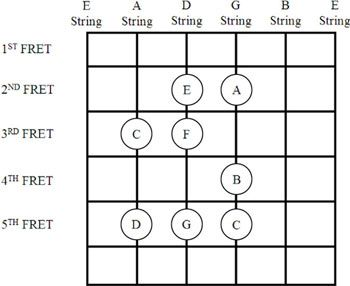 Guitar guitar chords in spanish : 1000+ images about Guitar Music on Pinterest