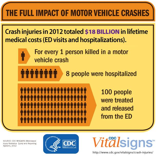 49 best motor vehicle safety images on pinterest driving Motor vehicle safety