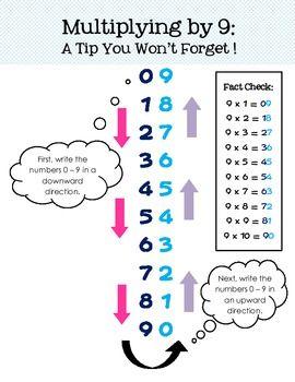 Multiplication For Nine!