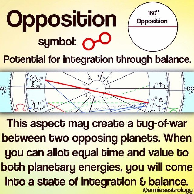 39 Best O Images On Pinterest Alchemy Astrology Planets And