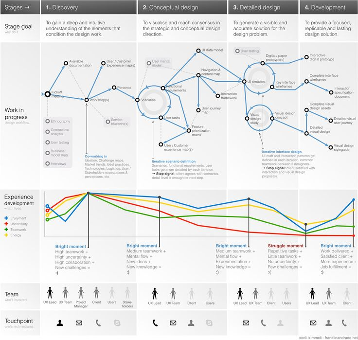 A Design Process Experience Map. A journey through the execution of design projects.