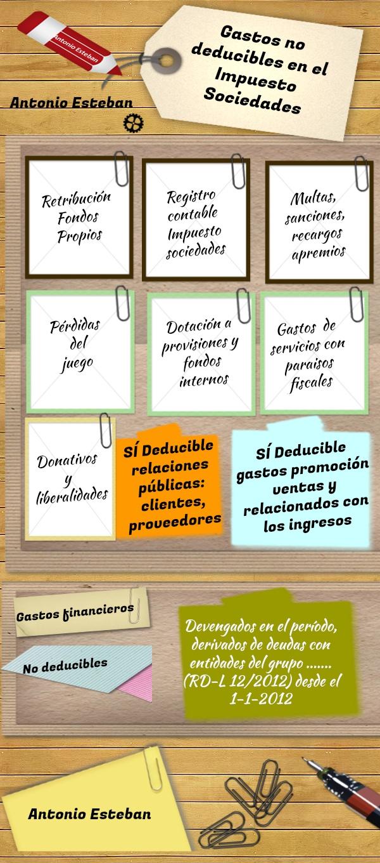 Antonio Esteban 2.0: Gastos (contables) no deducibles en el Impuesto de Sociedades