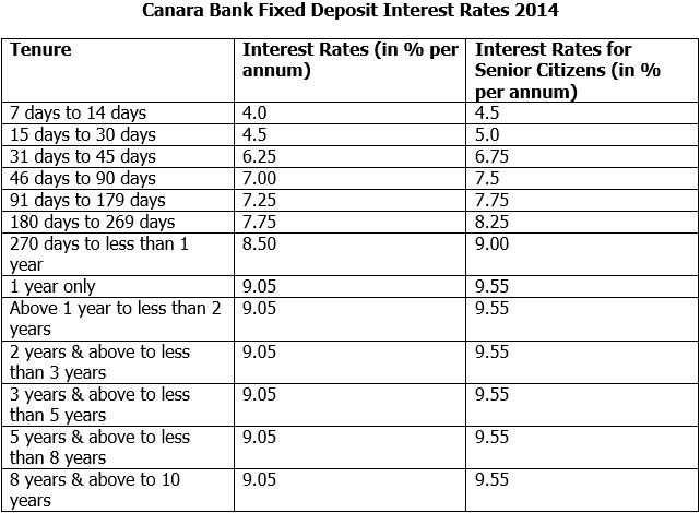 Know All About Canara Bank Fixed Deposit Interest Rates - bank rate mortgage calculator