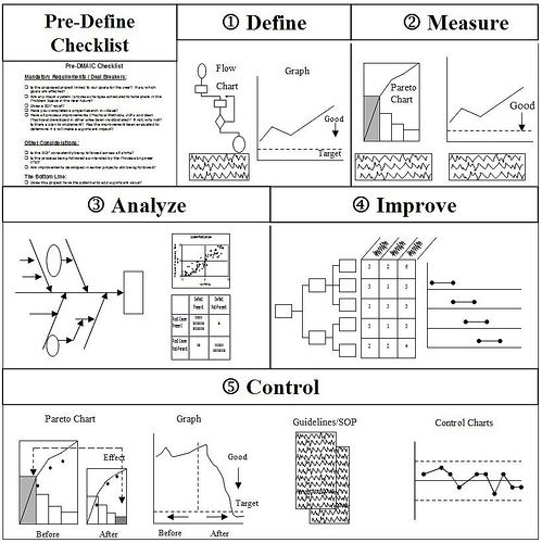 six sigma flow chart template - 526 best lean six sigma quality images on pinterest