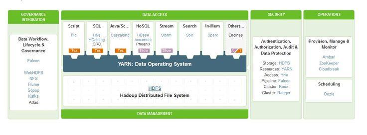 Hortonworks Data Platform 2.3 : Open Source Apache Hadoop Platform - http://www.predictiveanalyticstoday.com/hortonworks-data-platform-2-3-open-source-apache-hadoop-platform/