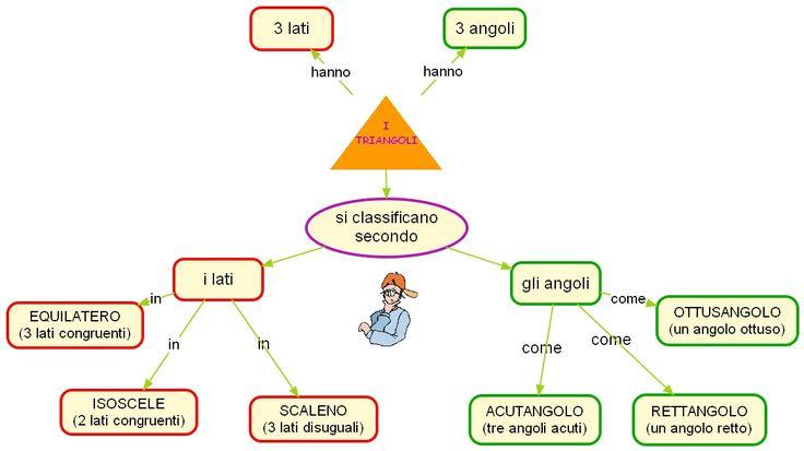 Mappa triangoli