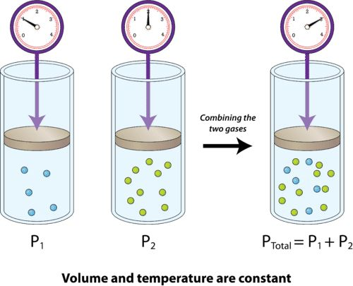 Dalton's law states that the pressure of a gas mixture is equal to the partial pressure of the components