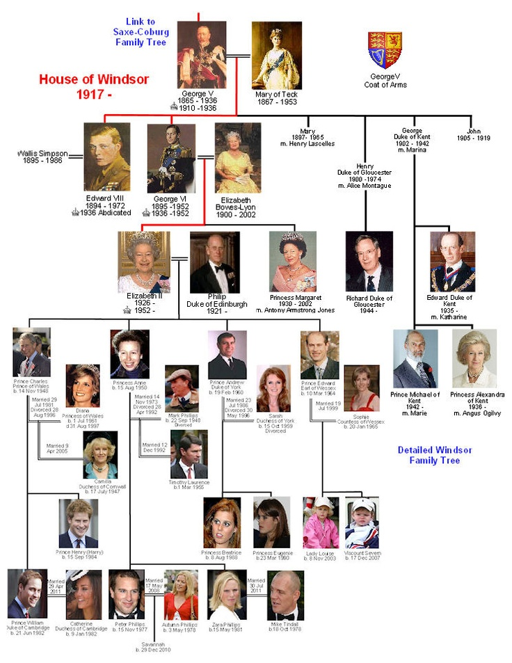 The Family Tree of the current monarch of England - the House of Windsor