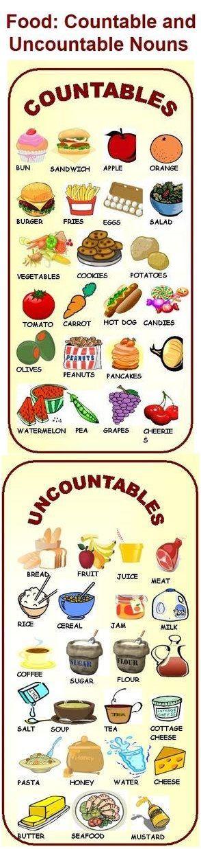 Исчисляемые и неисчисляемые английские существительные по теме: Еда #english #vocabulary #nouns #food #countable #uncountable #английский #еда #существительные
