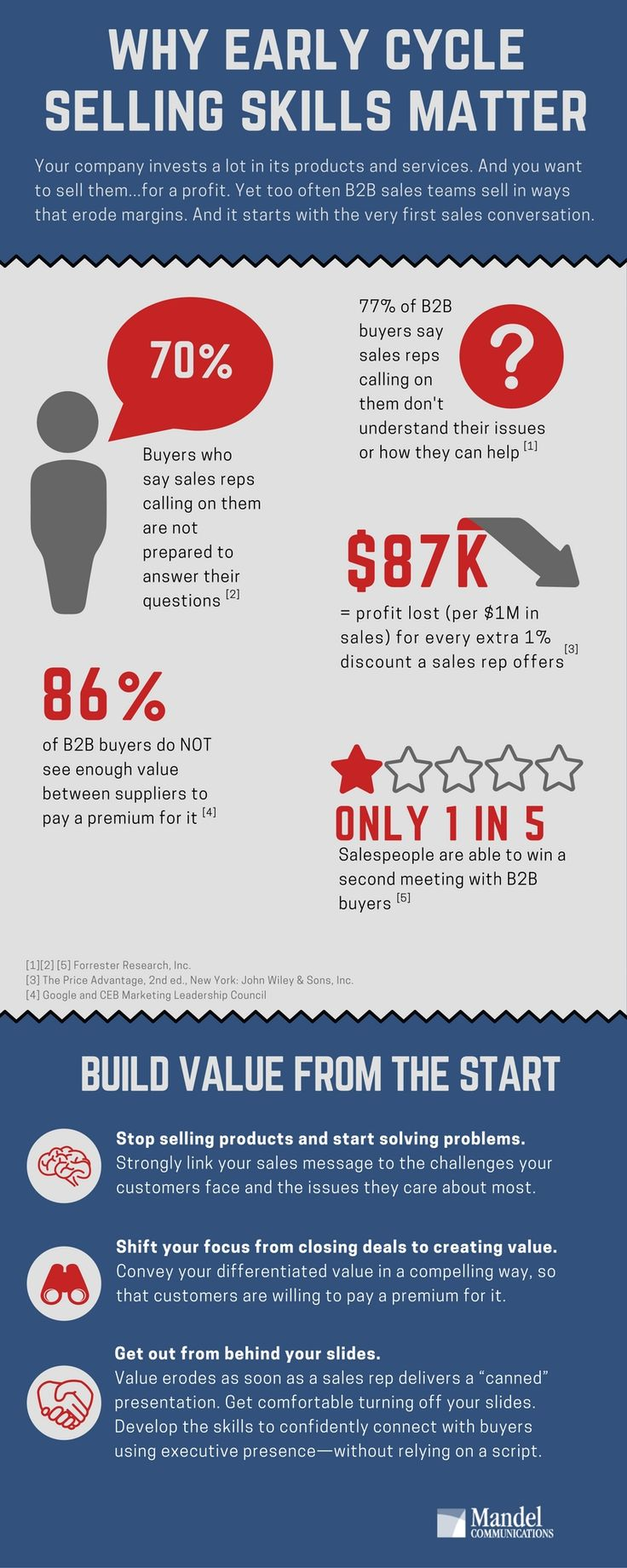 WHY EARLY SELLING SKILLS MATTER!