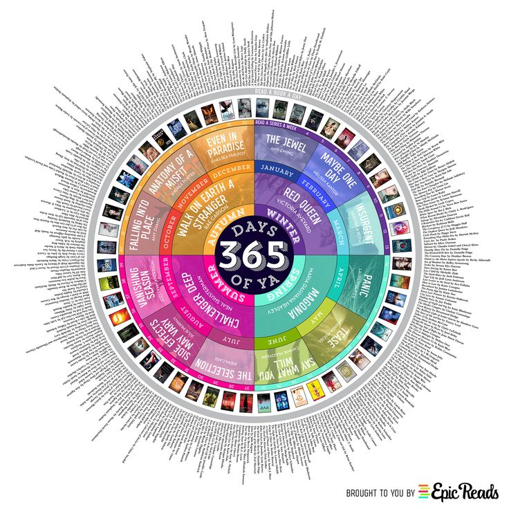 365 Days of YA: A 2015 Reading Calendar! [INFOGRAPHIC] | Blog | Epic Reads