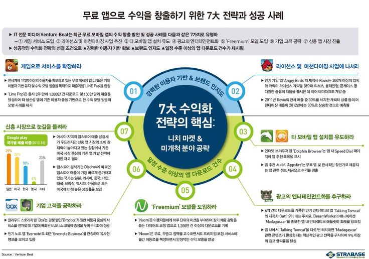 무료앱으로 수익을 창출하기 위한 7대 전략과 성공 사례