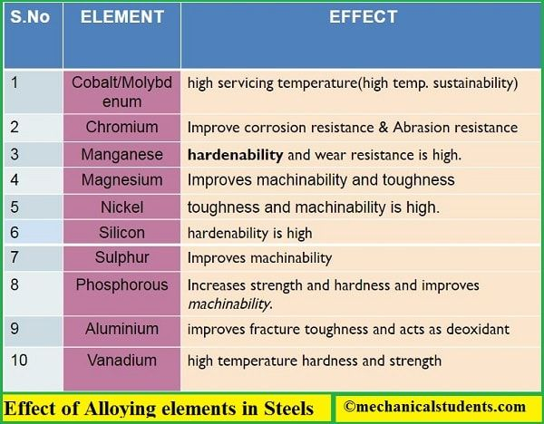 Different Types Of Steels Stainless Steels Chemical Composition Applications Properties Etc Types Of Steel Steel Properties Steel