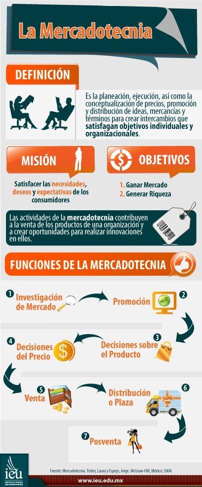 Definición, objetivos y funciones de la mercadotecnia (infografía)