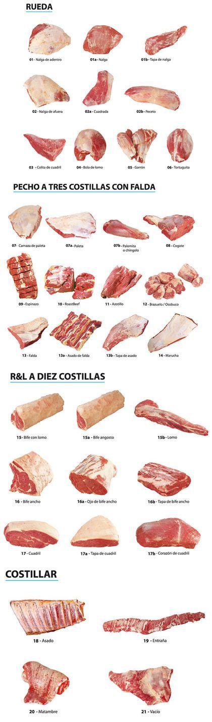 Cortes de Carne Vacuna de Argentina. Hola amigos, me presento, soy Locos X la Parrilla y los saludo a todos los taringueros. Si te gusta la comida asada a la parrilla, seguinos y vas a ver las mejores recetas de carne a la parrilla, fotos y videos. Las...