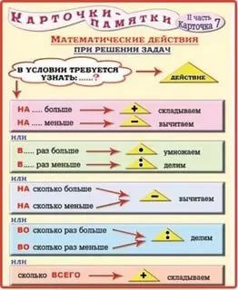правила по математике с 1 по 4 класс в таблицах распечатать: 8 тыс изображений найдено в Яндекс.Картинках