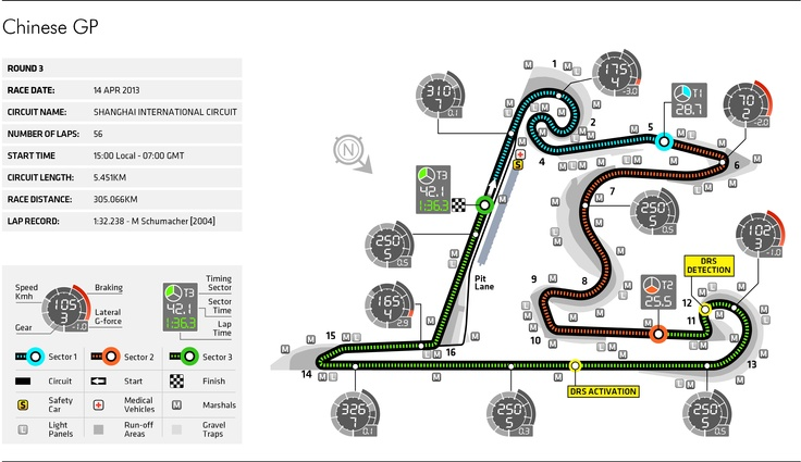 Round 3, UBS Chinese Grand Prix 2013, Preview, Circuit