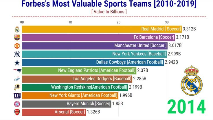 Forbes Most valuable Sports Teams By Year (19962019
