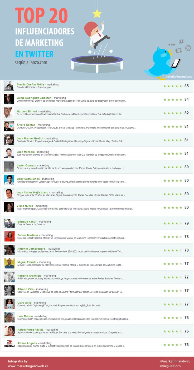 Top 20 Influencers en Twitter sobre Marketing en español #infografia