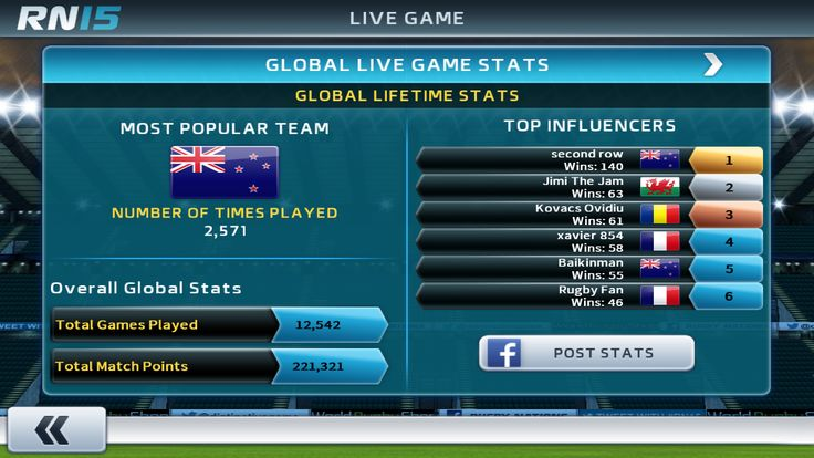 After another fabulous weekend of Live Game action in Rugby Nations 15, the Top Influencer is still Second Row (kudos to you)!!  The current game is Argentina v Georgia, get your wins in!  http://www.dmc-ops.com/rn15storelink.php  #live #video #games #mobile #rugby #union #rn15 #nations #ios #android #appstore #google #play #Argentina #win #Georgia