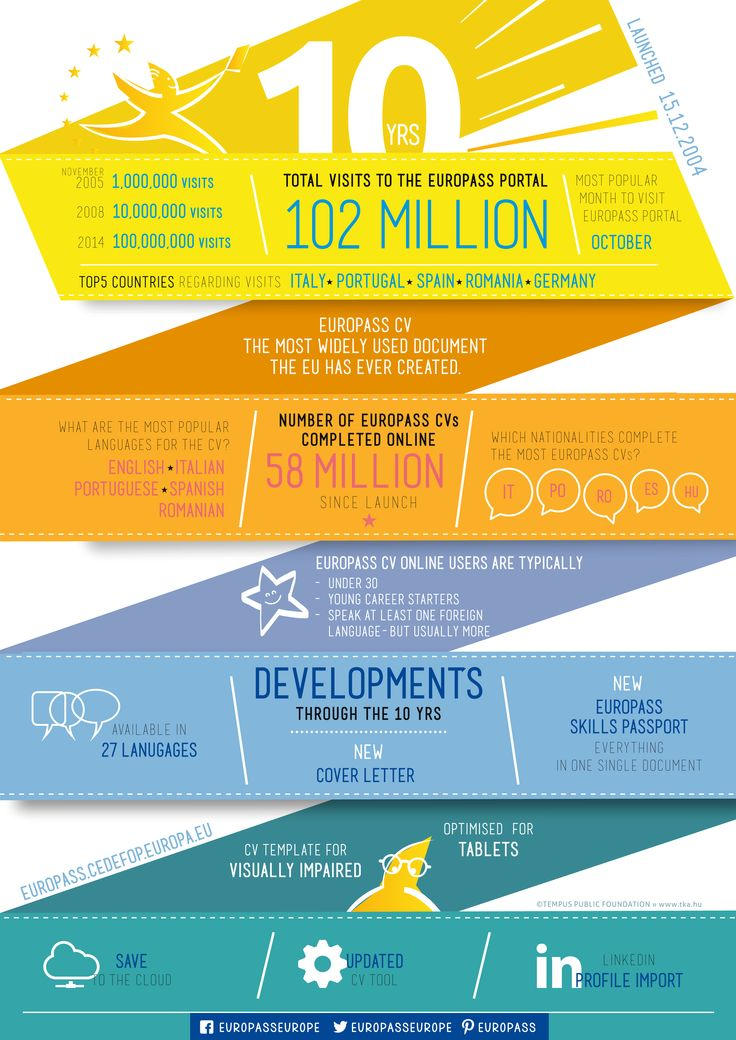 How has #Europass developed in the 10 years time? See the #infographic for more information.