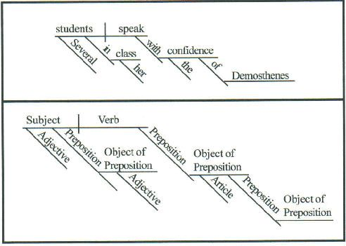 28 best Sentence Diagramming = Awesome images on Pinterest
