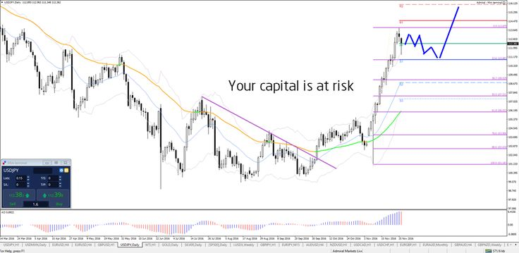USD bearish zigzag as pullback http://buff.ly/2gBgf4n #forex #trade #fx #money - Your capital is at risk