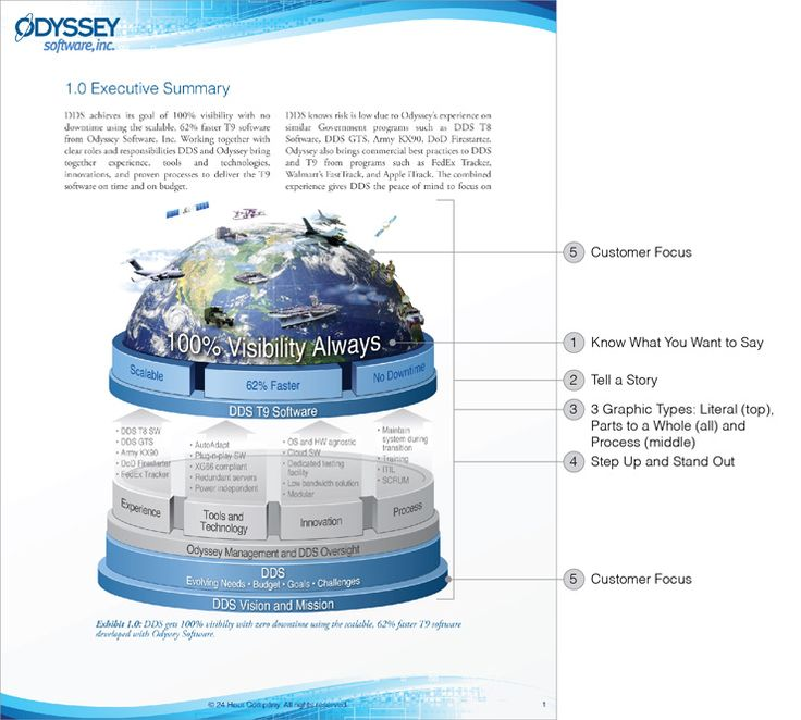 17 best images about Executive Summary Infographics – Best Executive Summary